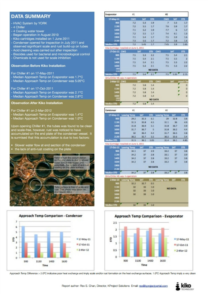 KIKO Canton Tower HVAC Endorsement Case Study ENGLISH.pdf_page_4.jpg